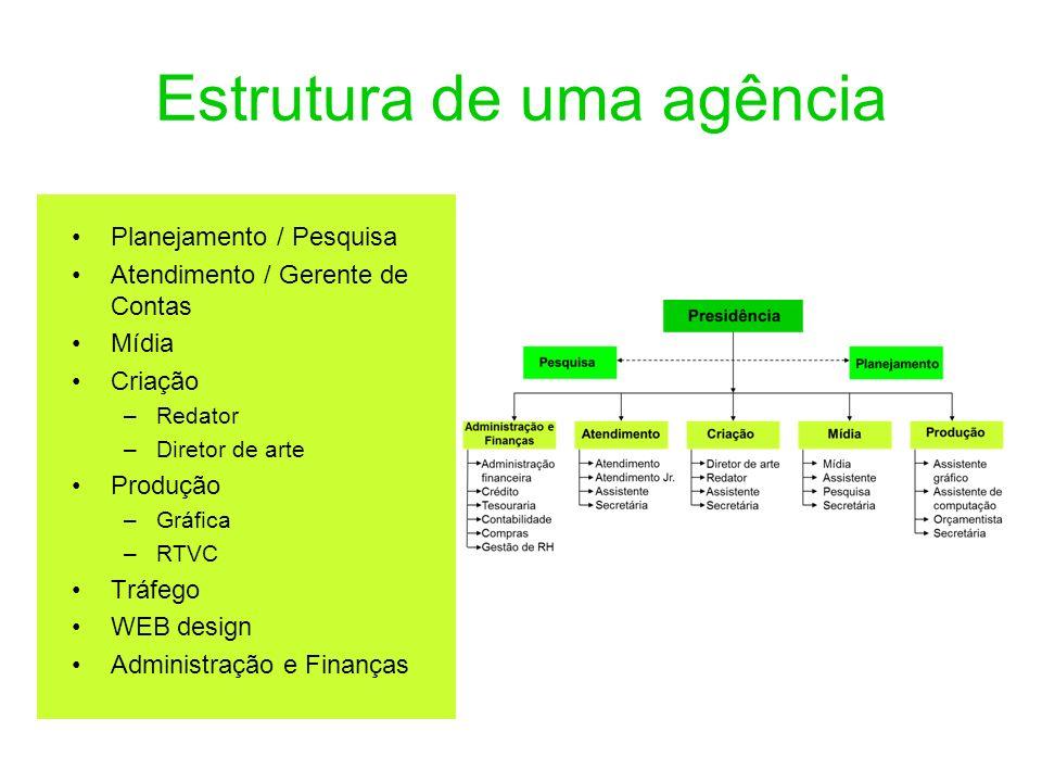 Estrutura de uma agência