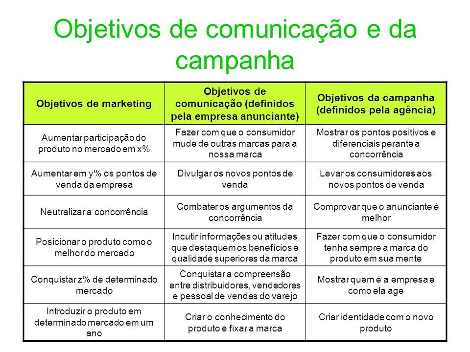 Objetivos de comunicação e da campanha
