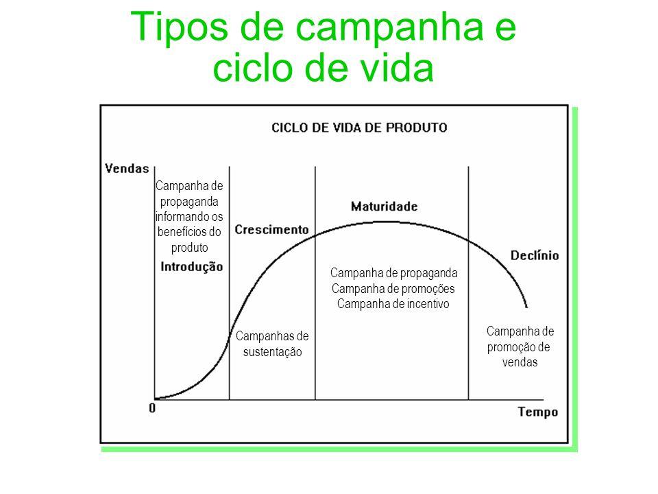 Tipos de campanha e ciclo de vida