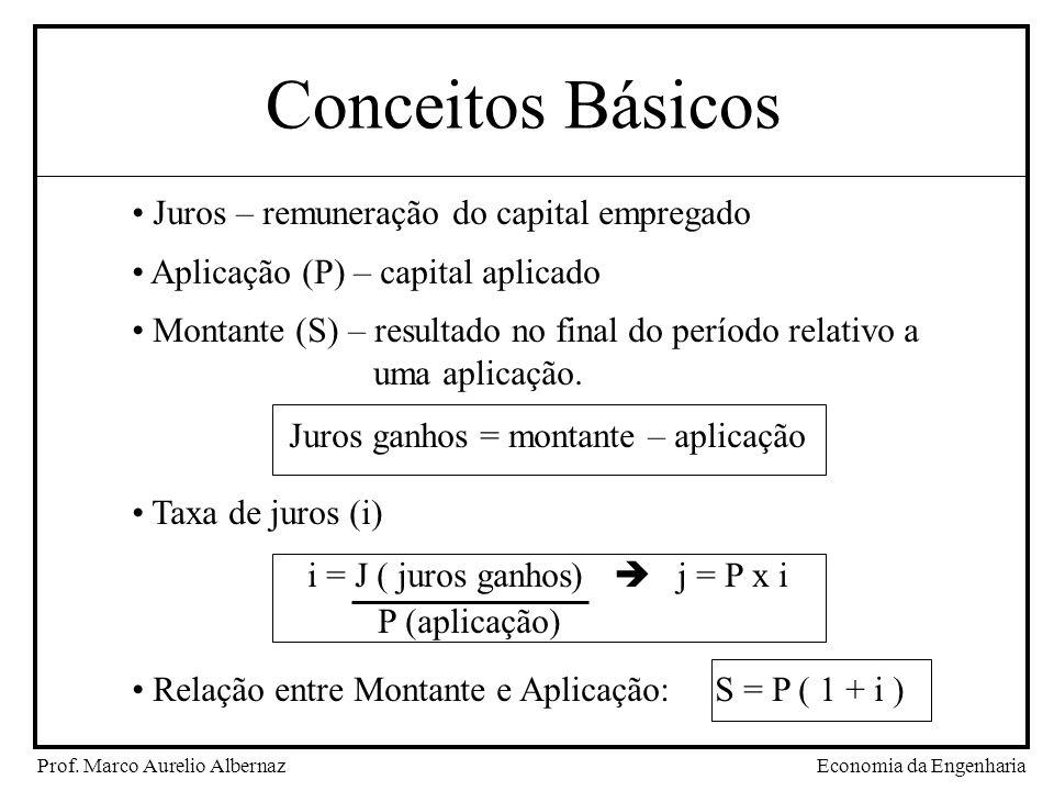 Conceitos Básicos Juros – remuneração do capital empregado