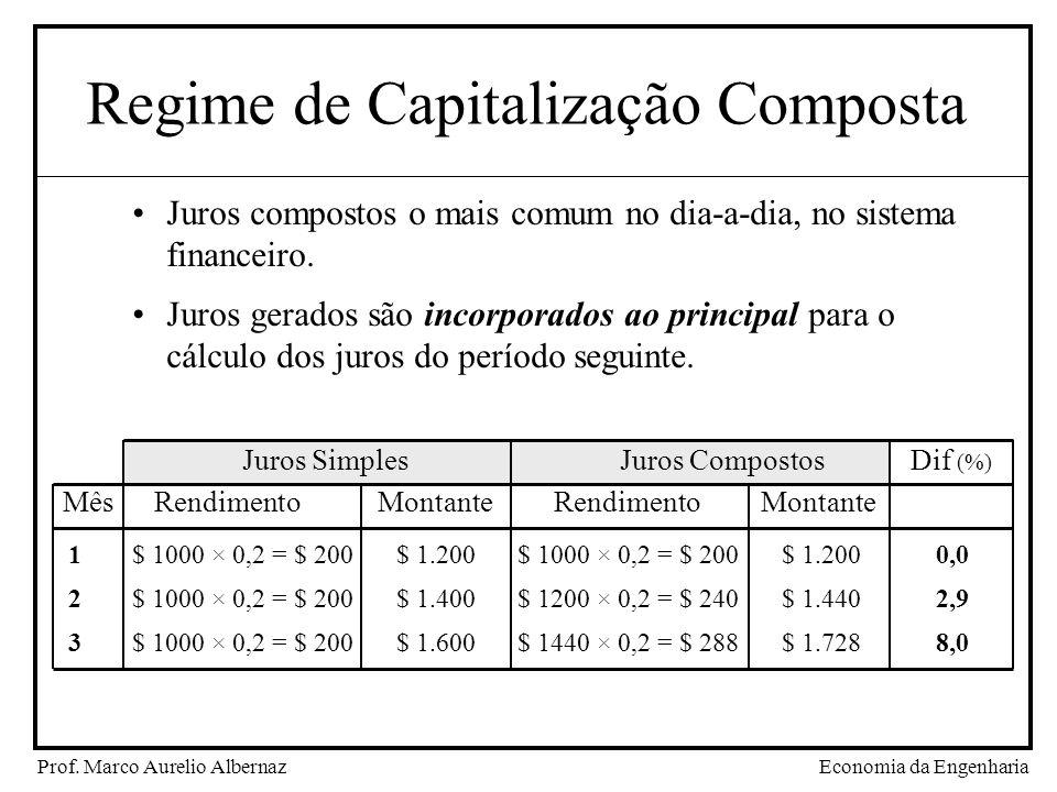 Regime de Capitalização Composta