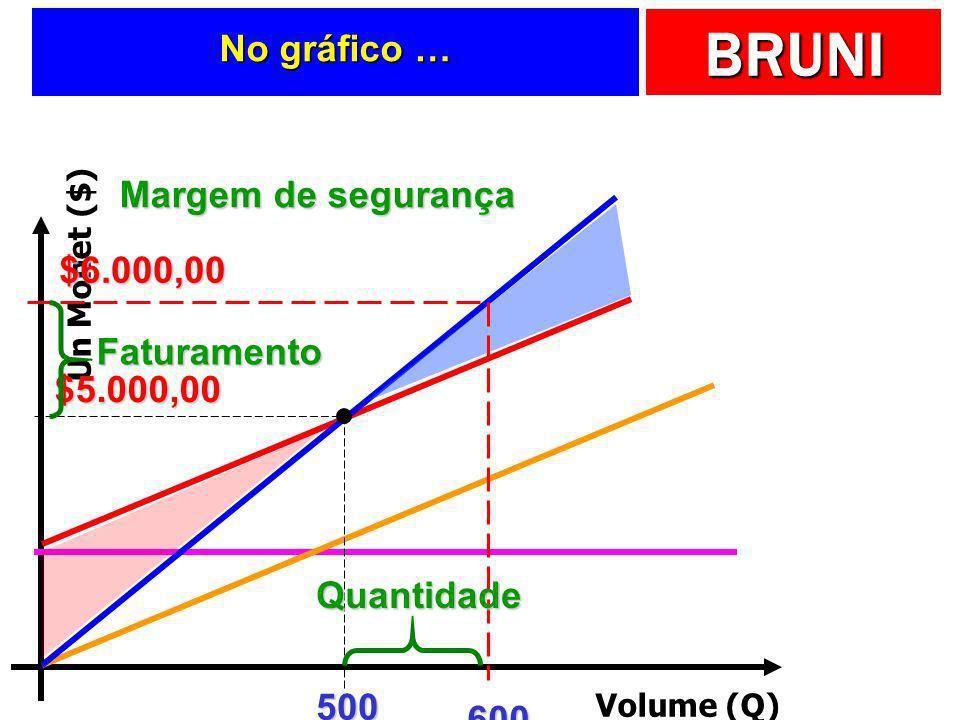 No gráfico … Margem de segurança $6.000,00 Faturamento $5.000,00