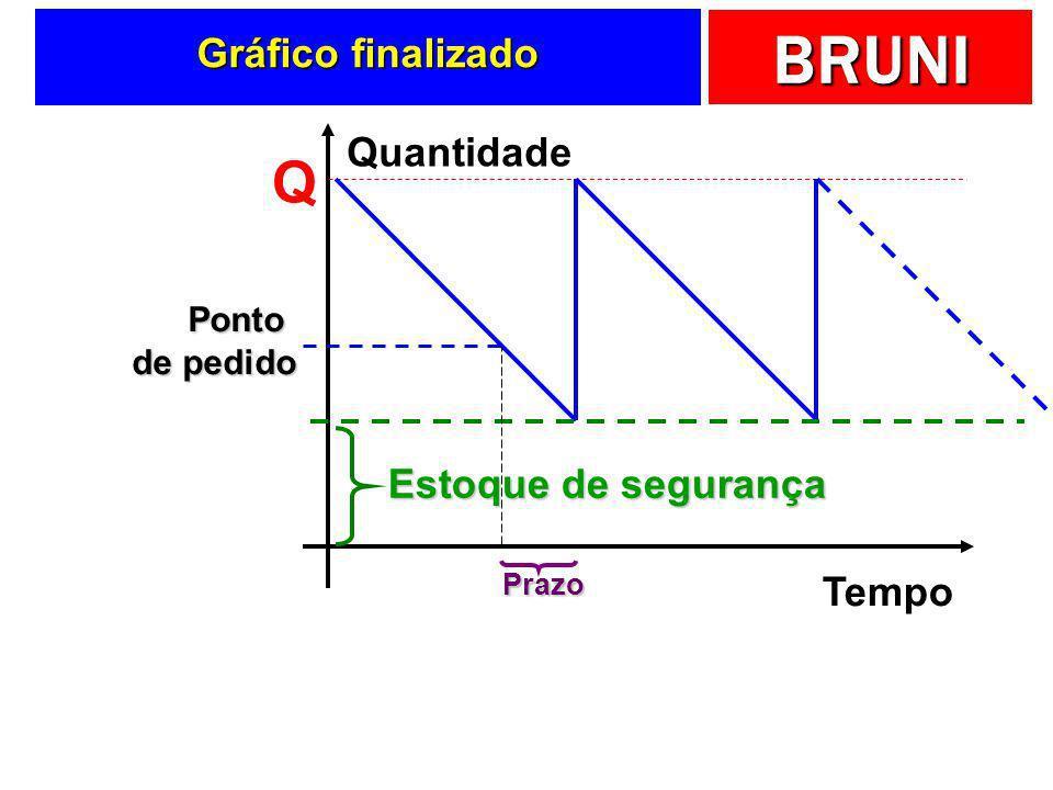 Q Gráfico finalizado Quantidade Estoque de segurança Tempo