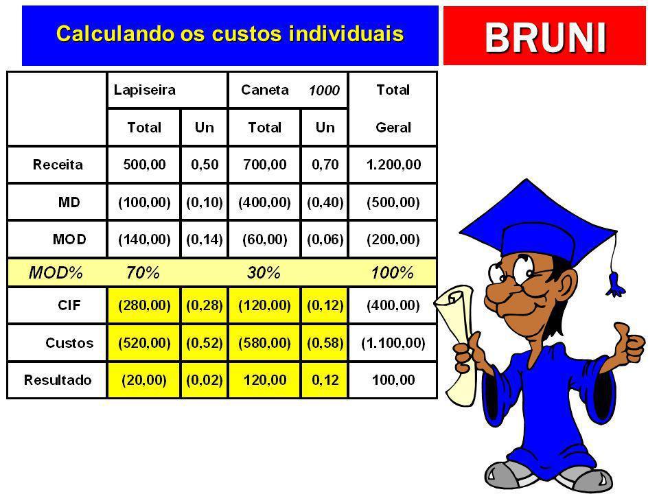 Calculando os custos individuais