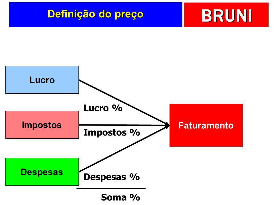 Definição do preço Lucro Lucro % Faturamento Impostos Impostos %