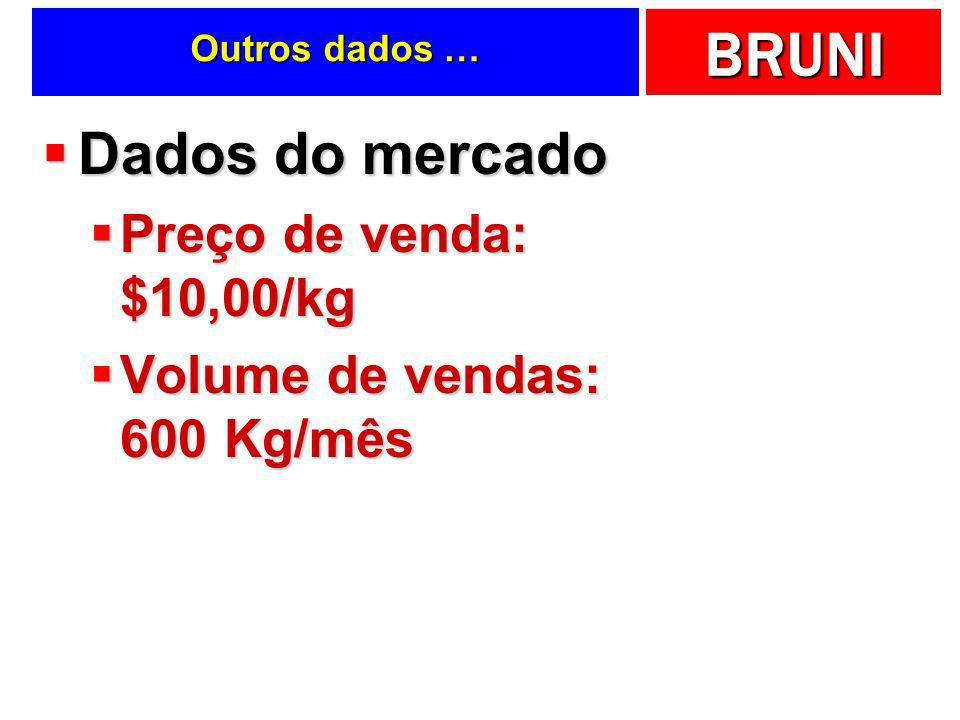 Dados do mercado Preço de venda: $10,00/kg