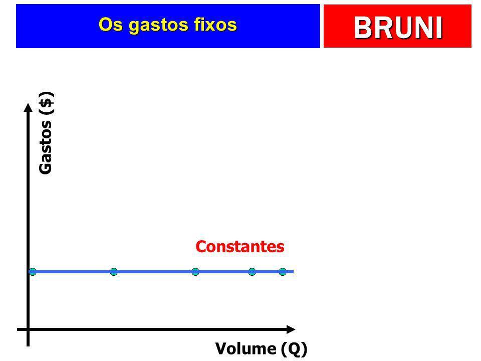 Os gastos fixos Volume (Q) Gastos ($) Constantes