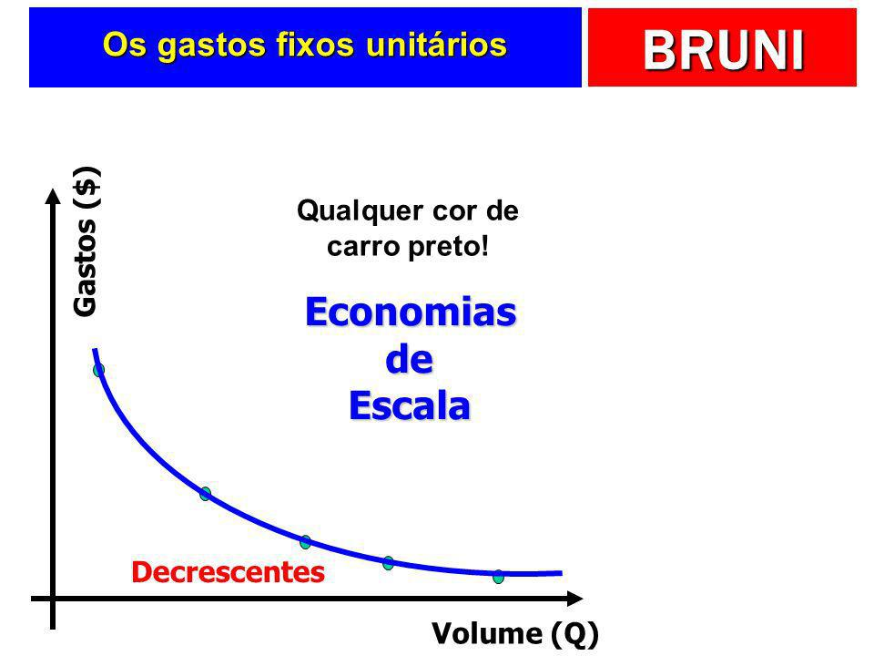 Os gastos fixos unitários