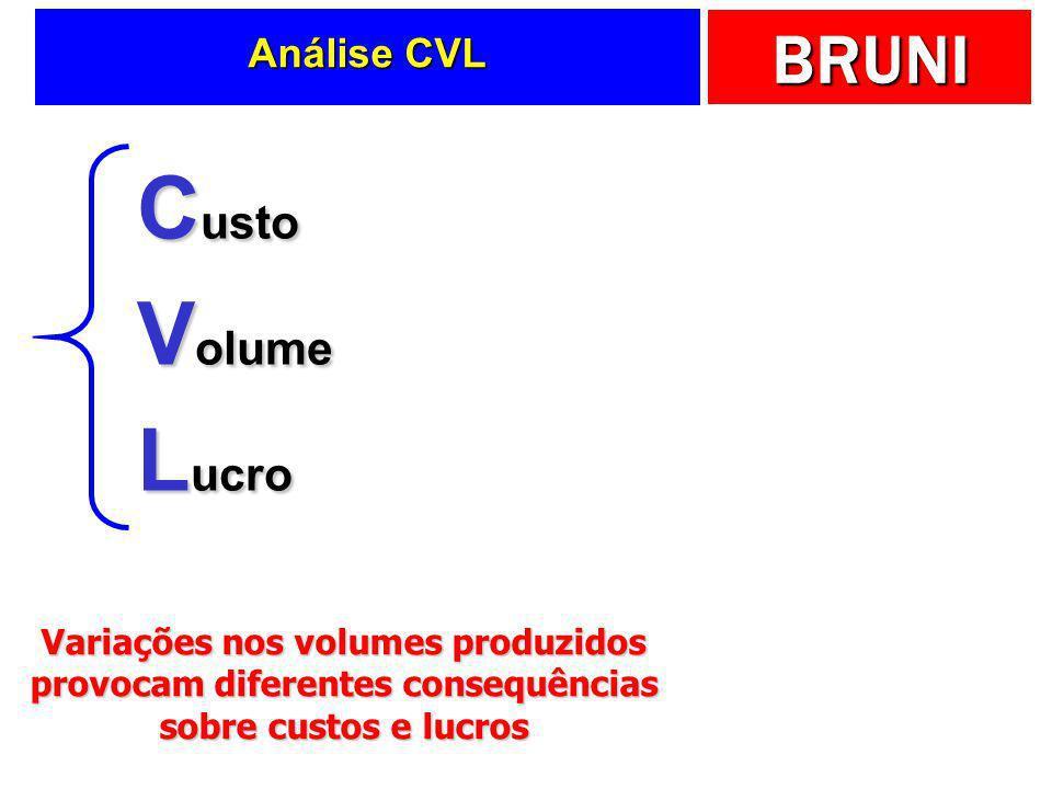 Custo Volume Lucro Análise CVL