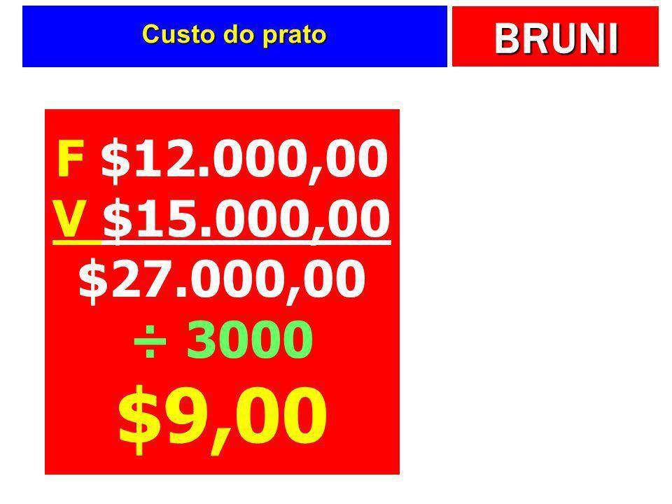 Custo do prato F $12.000,00 V $15.000,00 $27.000,00 ÷ 3000 $9,00