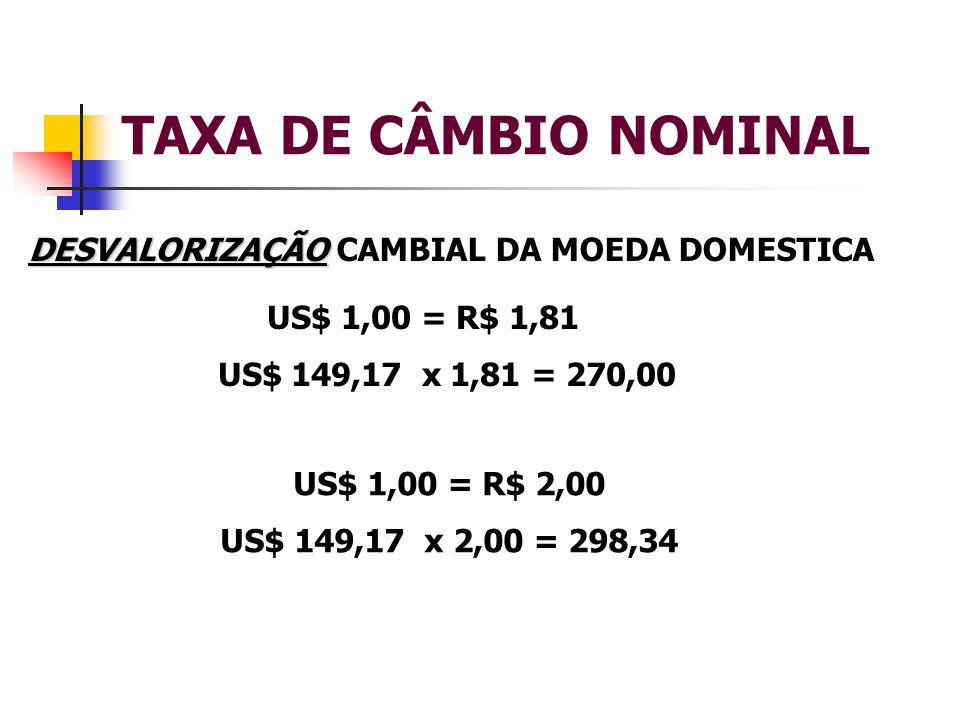 TAXA DE CÂMBIO NOMINAL DESVALORIZAÇÃO CAMBIAL DA MOEDA DOMESTICA