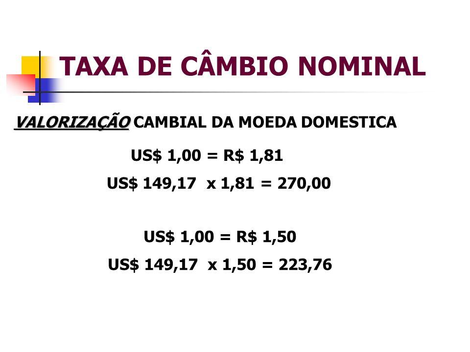 TAXA DE CÂMBIO NOMINAL VALORIZAÇÃO CAMBIAL DA MOEDA DOMESTICA