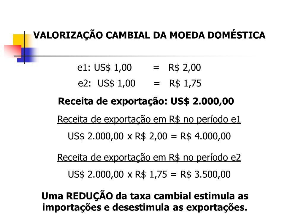 VALORIZAÇÃO CAMBIAL DA MOEDA DOMÉSTICA