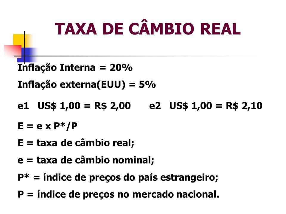 TAXA DE CÂMBIO REAL Inflação Interna = 20% Inflação externa(EUU) = 5%