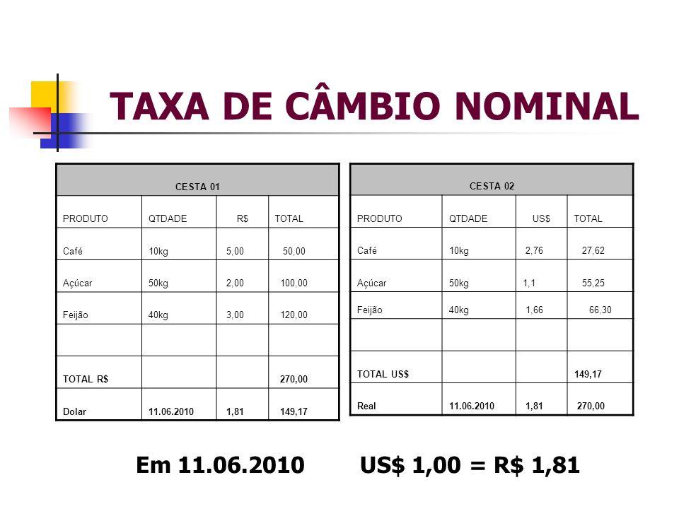 TAXA DE CÂMBIO NOMINAL Em 11.06.2010 US$ 1,00 = R$ 1,81 CESTA 01