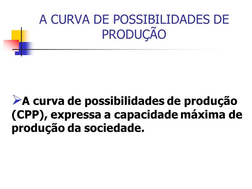 A CURVA DE POSSIBILIDADES DE PRODUÇÃO