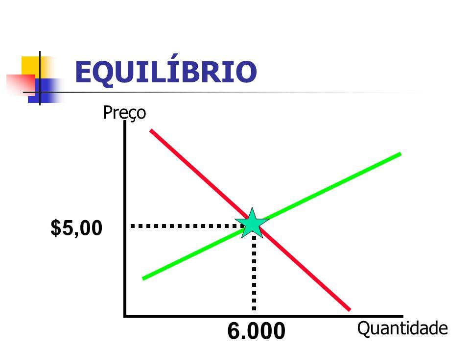 EQUILÍBRIO Preço $5,00 6.000 Quantidade