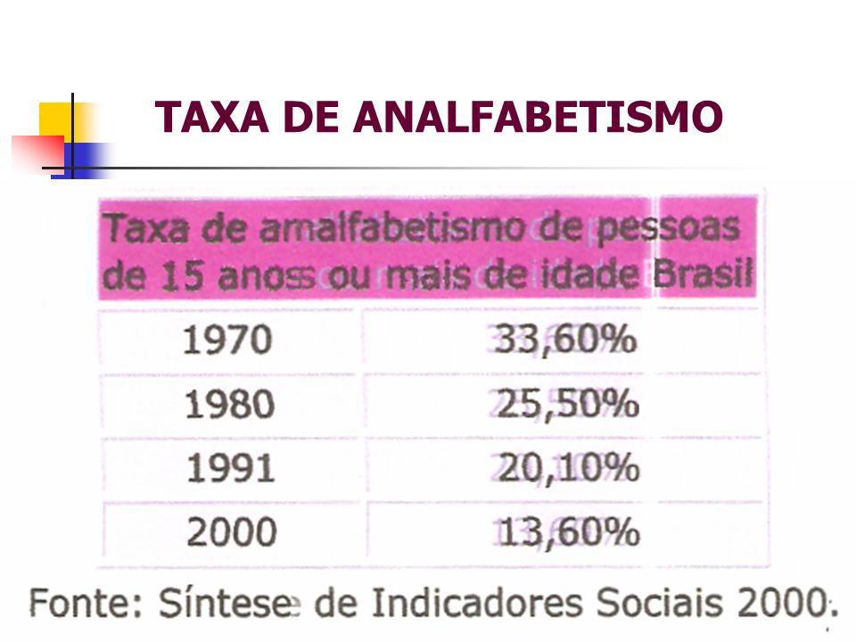 TAXA DE ANALFABETISMO