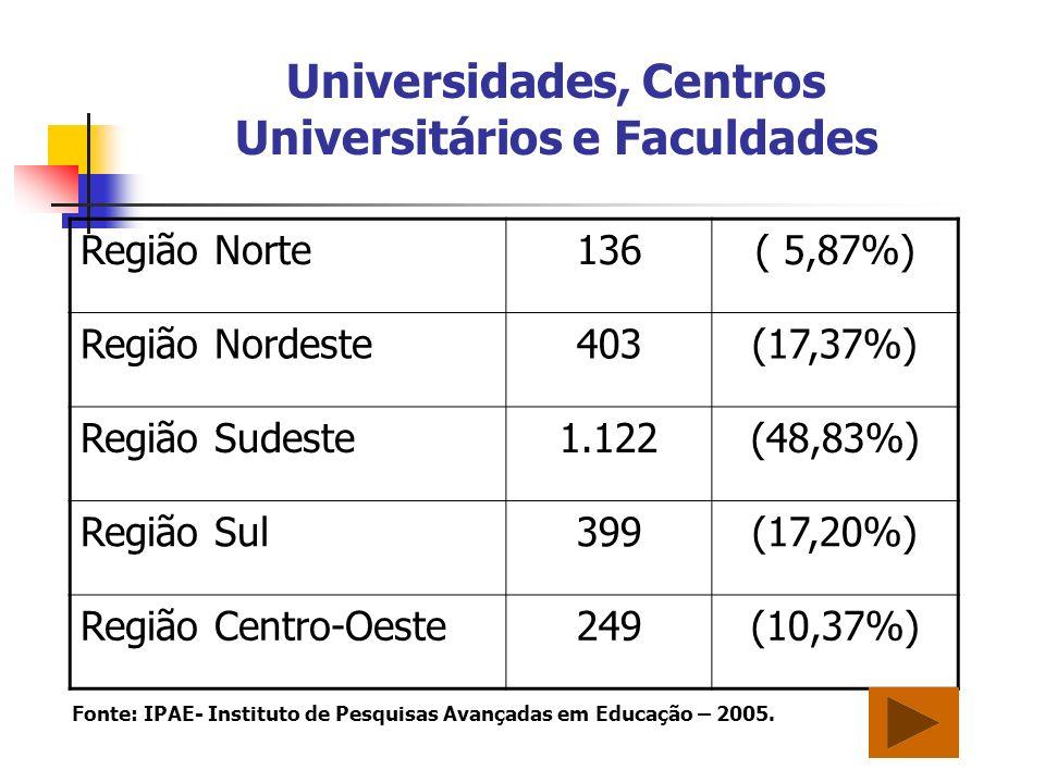 Universidades, Centros Universitários e Faculdades