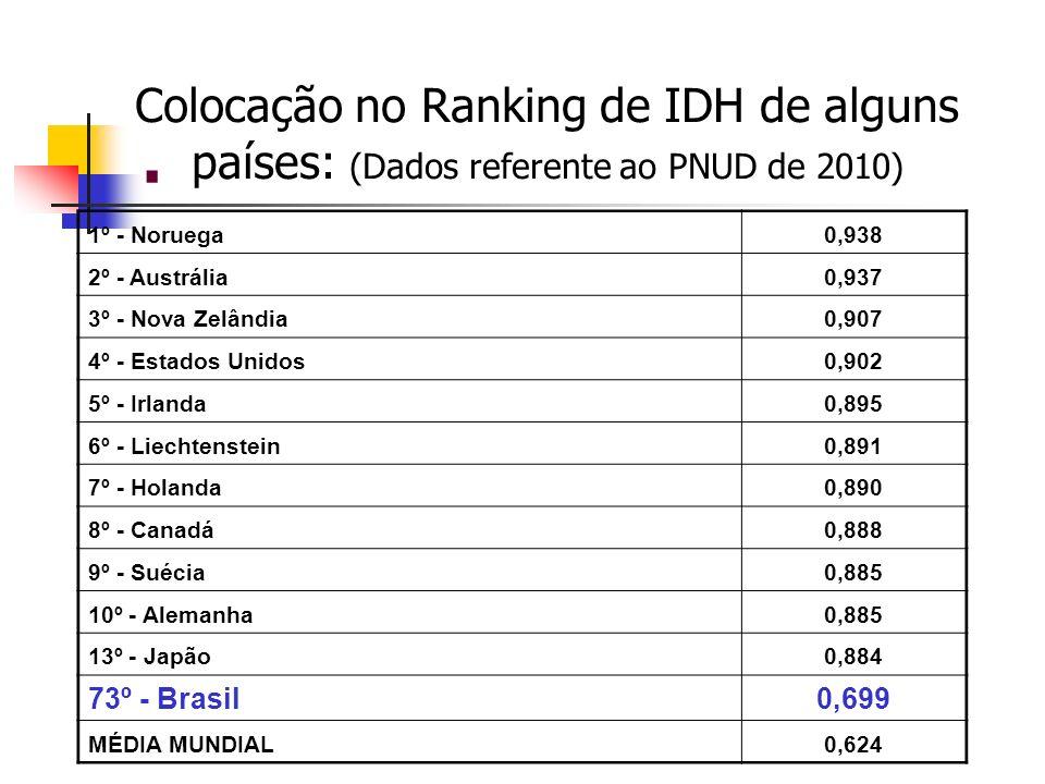 Colocação no Ranking de IDH de alguns países: (Dados referente ao PNUD de 2010)