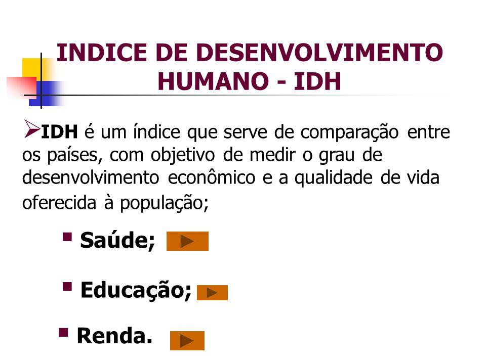 INDICE DE DESENVOLVIMENTO HUMANO - IDH