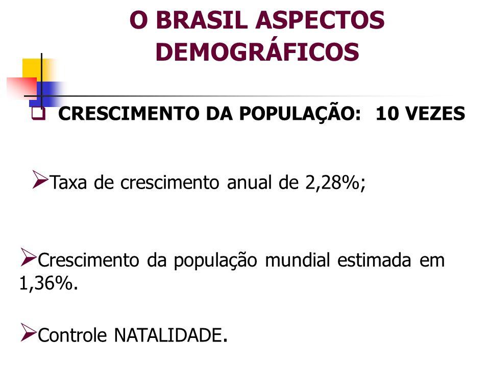 O BRASIL ASPECTOS DEMOGRÁFICOS