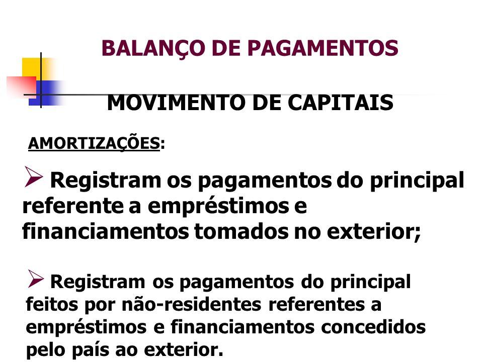 BALANÇO DE PAGAMENTOS MOVIMENTO DE CAPITAIS