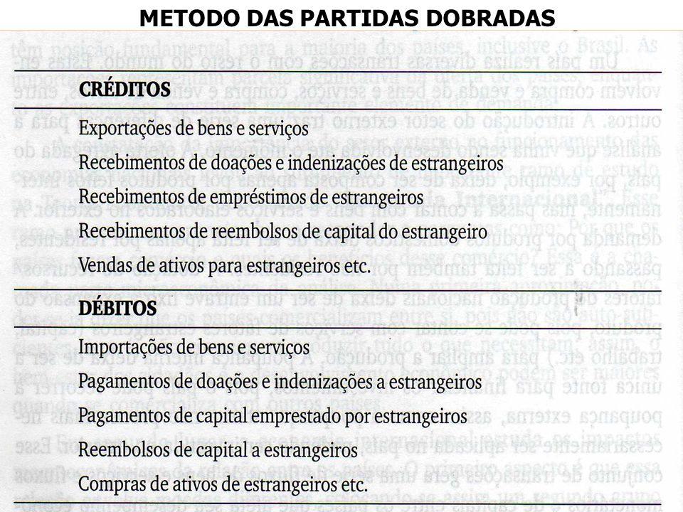 METODO DAS PARTIDAS DOBRADAS