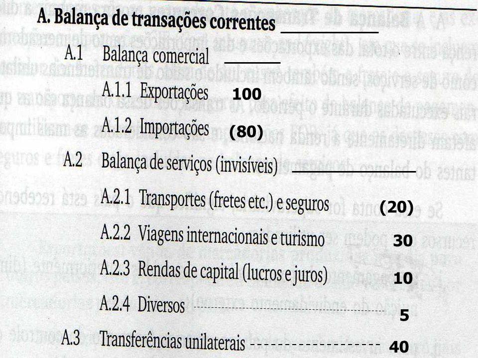 BALANÇO DE PAGAMENTO 100 (80) (20) 30 10 5 40