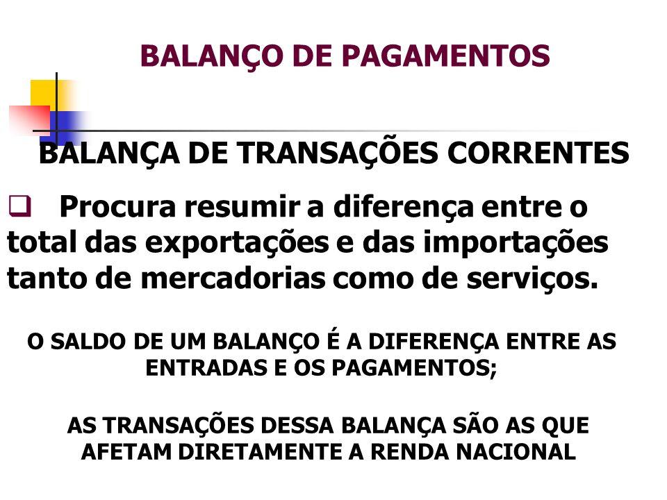 BALANÇO DE PAGAMENTOS BALANÇA DE TRANSAÇÕES CORRENTES