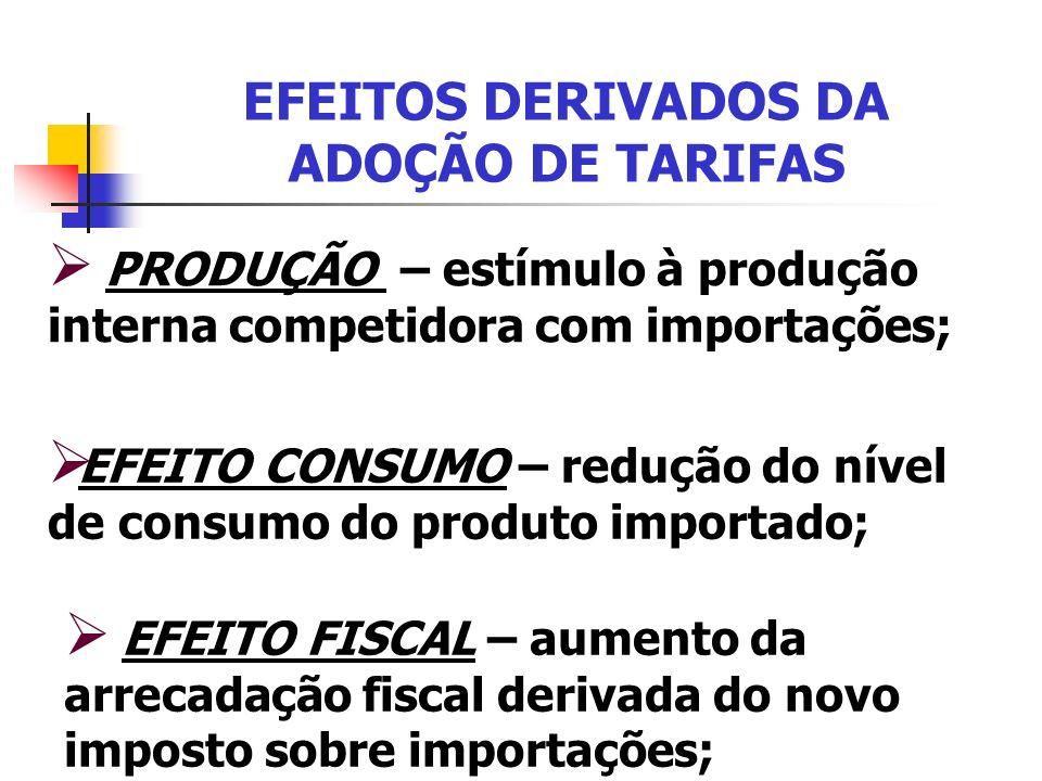 EFEITOS DERIVADOS DA ADOÇÃO DE TARIFAS
