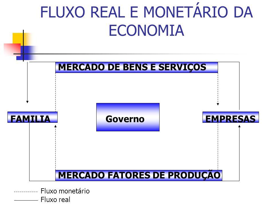 FLUXO REAL E MONETÁRIO DA ECONOMIA