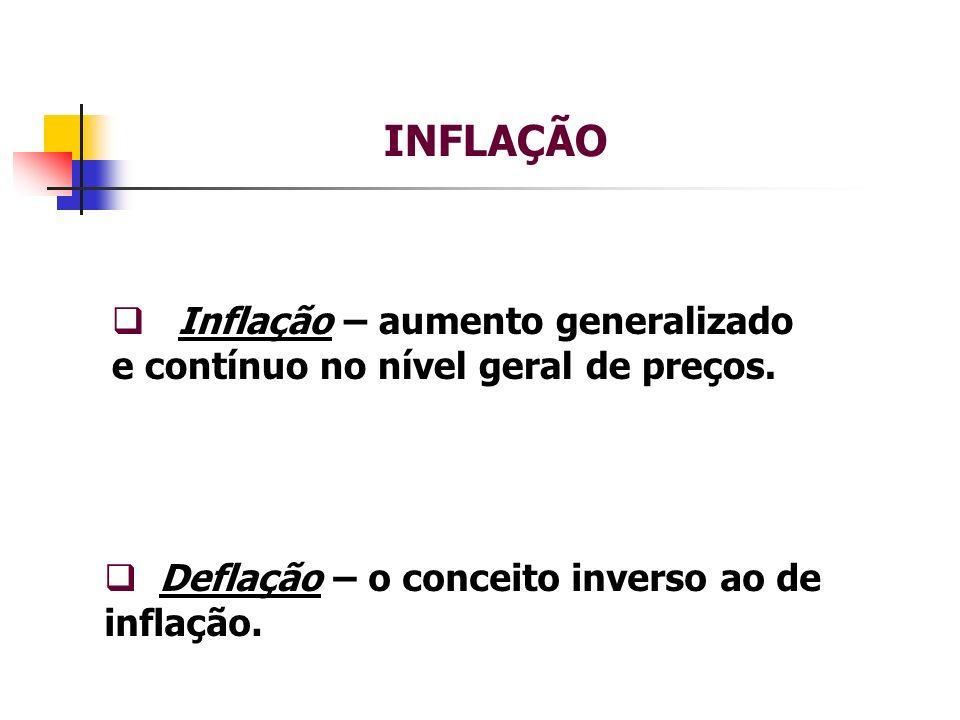 INFLAÇÃO Inflação – aumento generalizado e contínuo no nível geral de preços.
