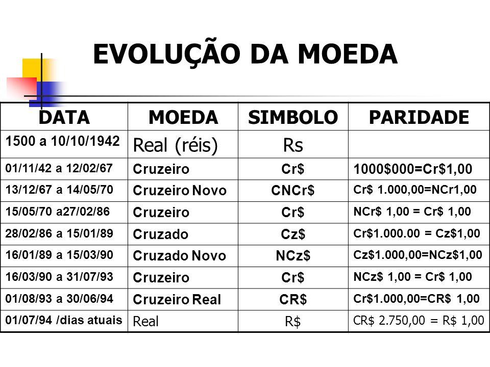 EVOLUÇÃO DA MOEDA DATA MOEDA SIMBOLO PARIDADE Real (réis) Rs