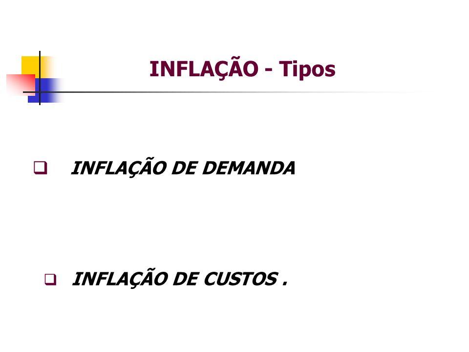 INFLAÇÃO - Tipos INFLAÇÃO DE DEMANDA INFLAÇÃO DE CUSTOS .