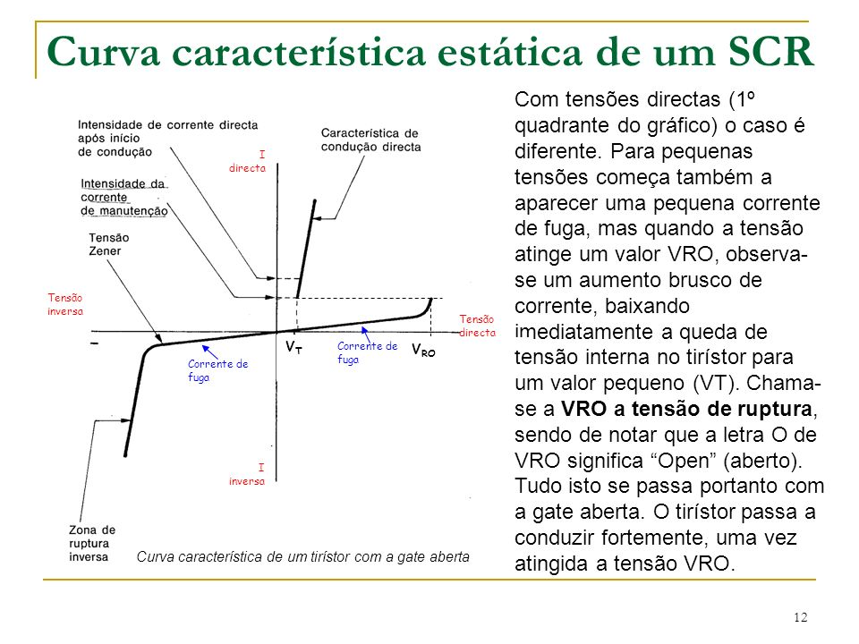 Curva característica estática de um SCR