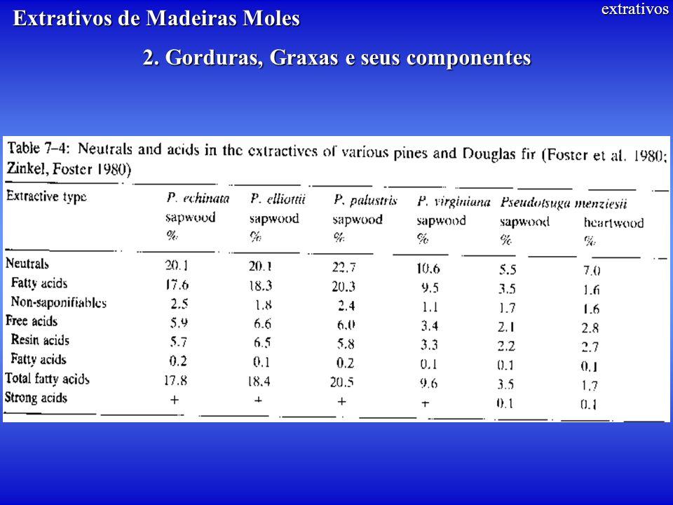 Extrativos de Madeiras Moles
