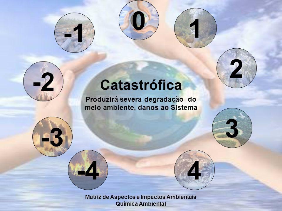 1 -1. 2. -2. Catastrófica. Produzirá severa degradação do meio ambiente, danos ao Sistema. 3.