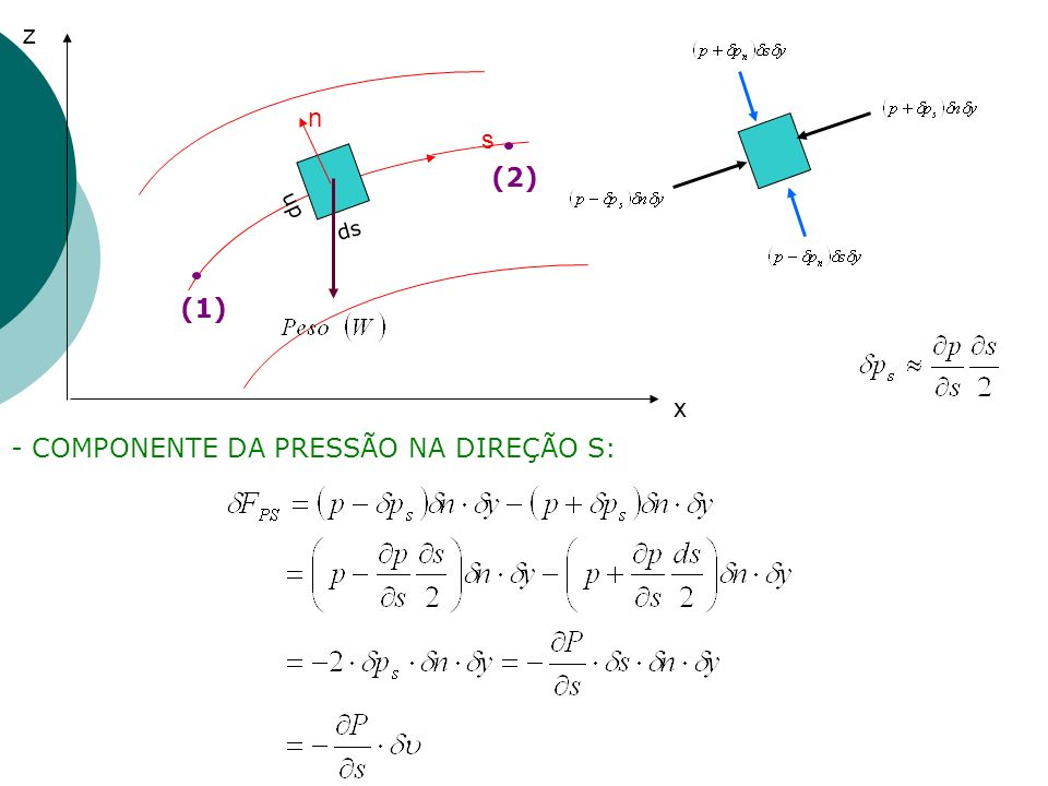 - COMPONENTE DA PRESSÃO NA DIREÇÃO S: