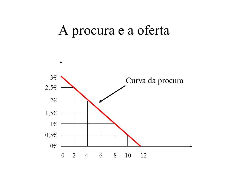 A procura e a oferta Curva da procura 3€ 2,5€ 2€ 1,5€ 1€ 0,5€ 0€
