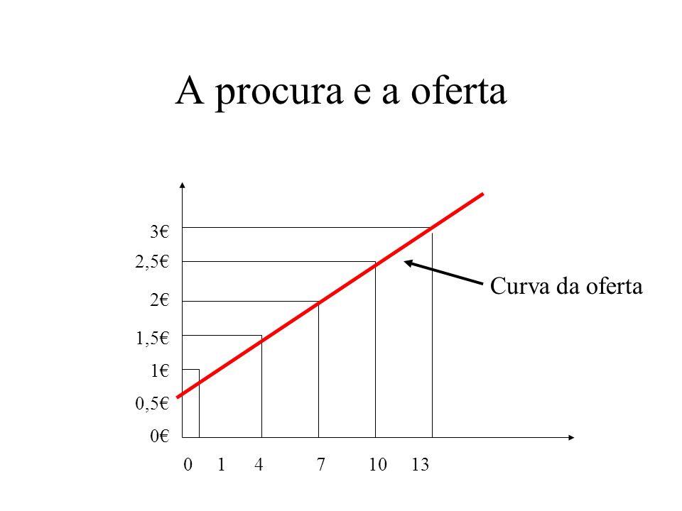 A procura e a oferta Curva da oferta 3€ 2,5€ 2€ 1,5€ 1€ 0,5€ 0€