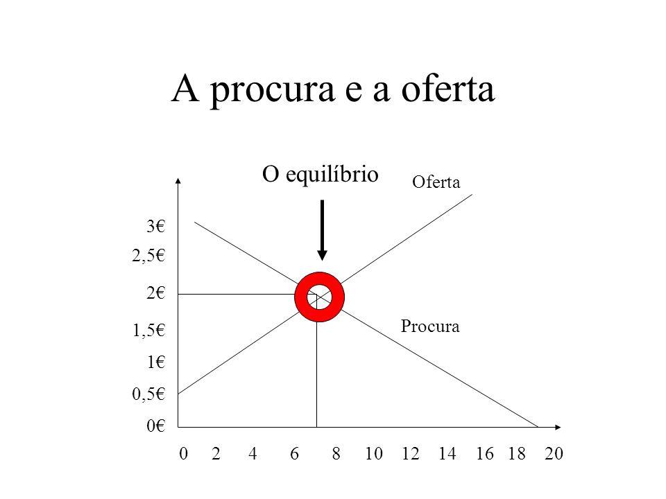 A procura e a oferta O equilíbrio Oferta 3€ 2,5€ 2€ 1,5€ 1€ 0,5€ 0€