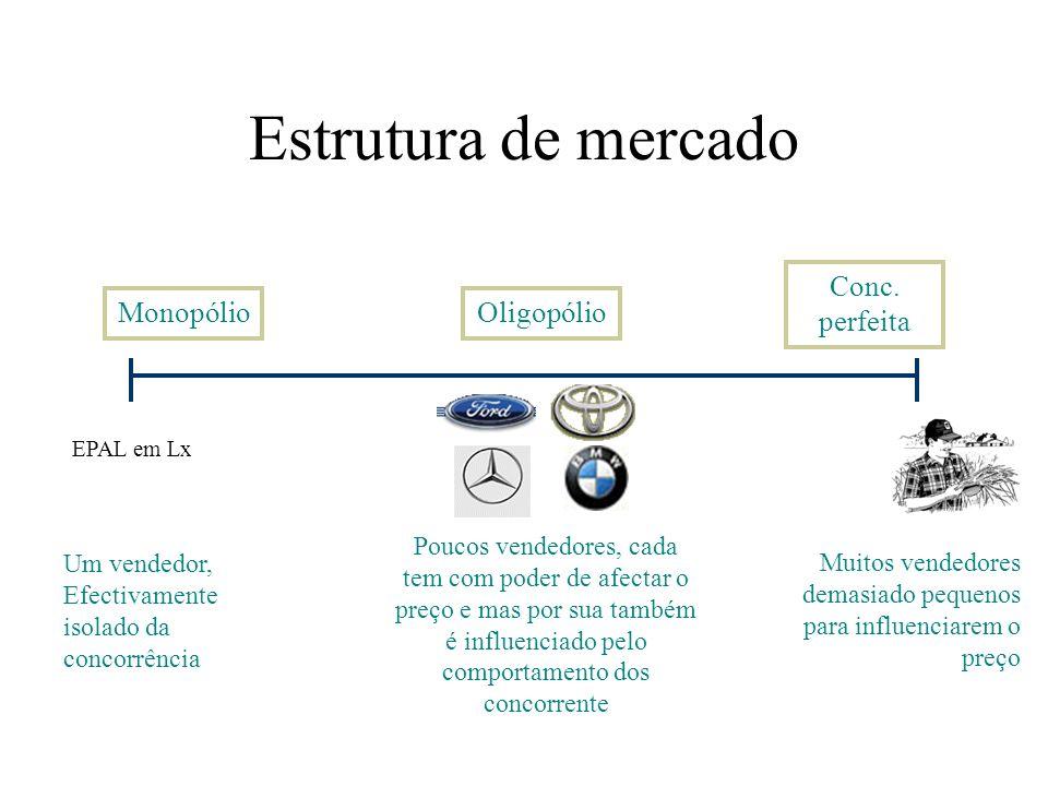Estrutura de mercado Conc. perfeita Monopólio Oligopólio