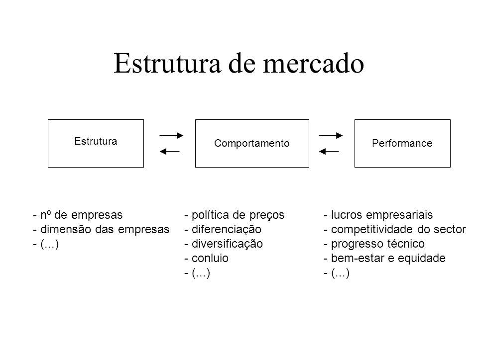 Estrutura de mercado - nº de empresas - dimensão das empresas - (...)