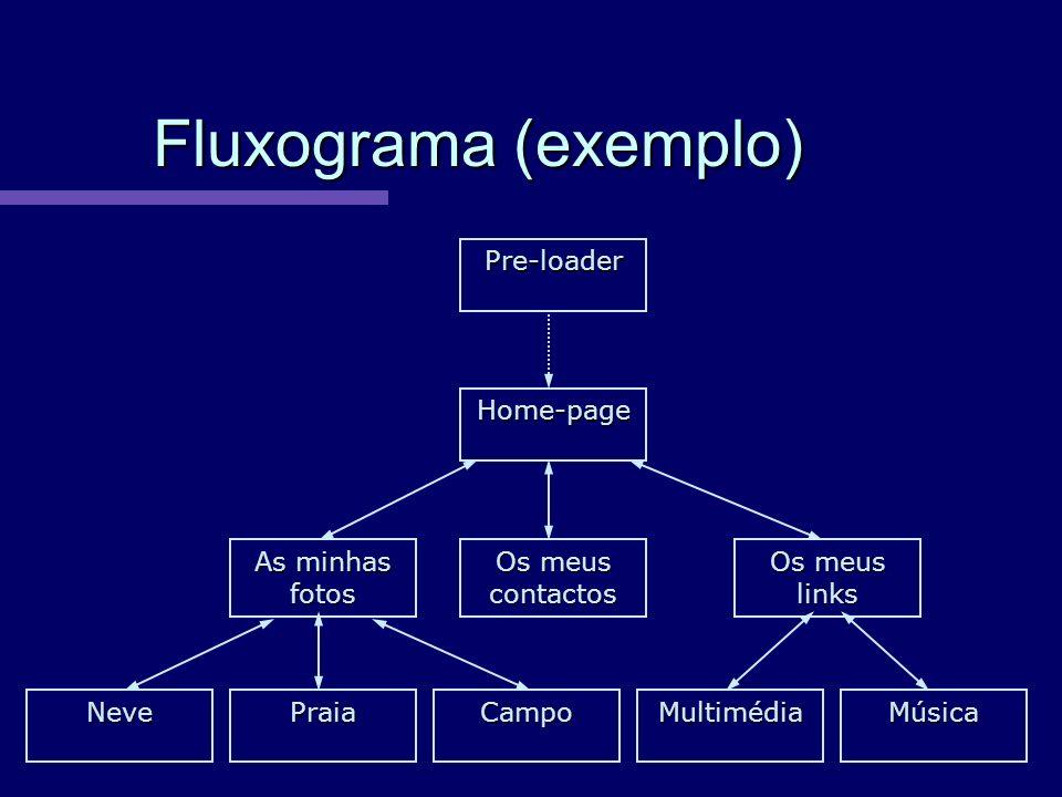 Fluxograma (exemplo) Pre-loader Home-page As minhas fotos
