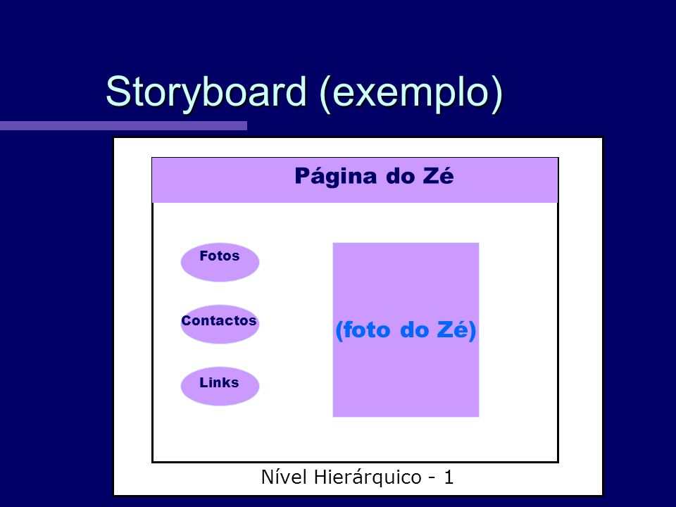 Storyboard (exemplo) Página do Zé (foto do Zé) Nível Hierárquico - 1