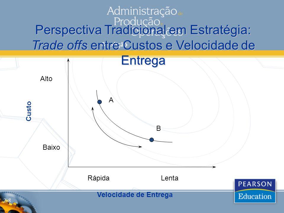 Perspectiva Tradicional em Estratégia: Trade offs entre Custos e Velocidade de Entrega