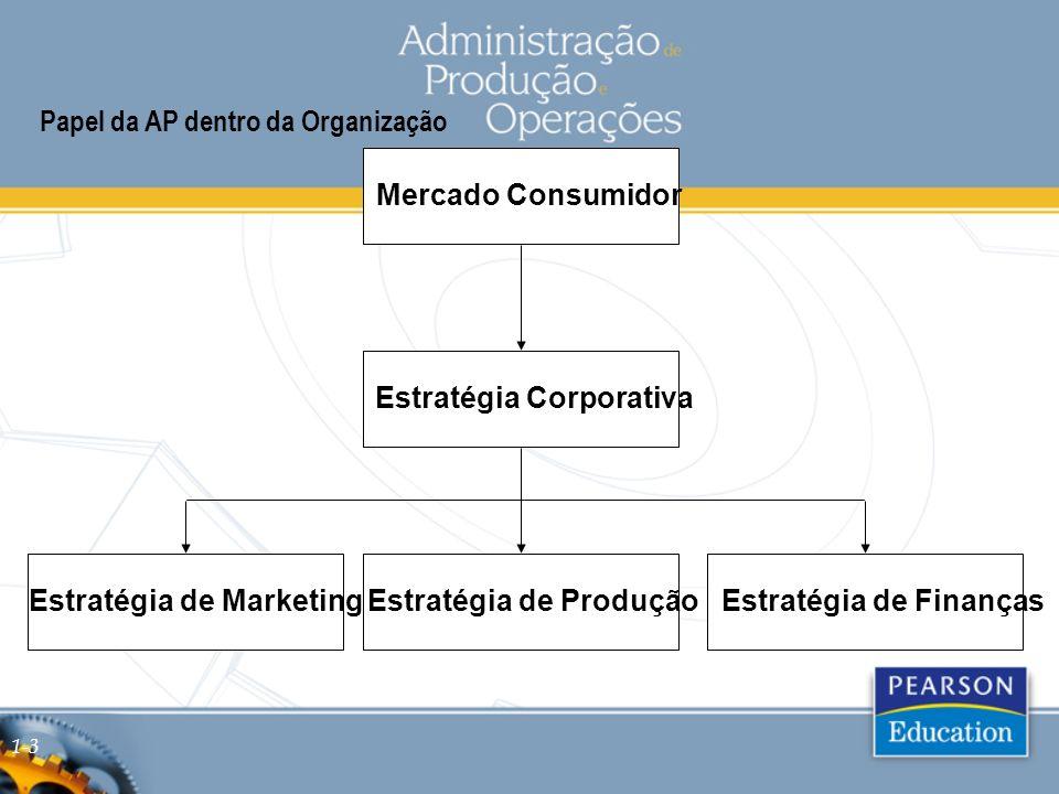 Papel da AP dentro da Organização
