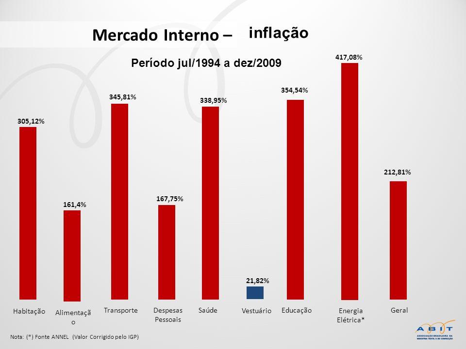 Mercado Interno – inflação Período jul/1994 a dez/2009