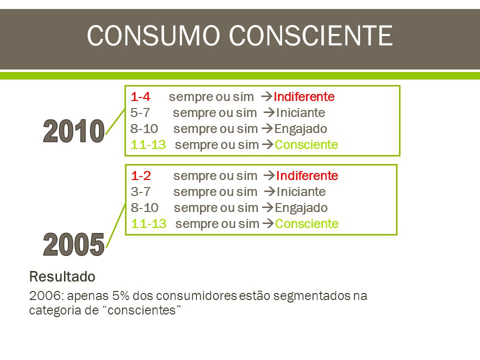 CONSUMO CONSCIENTE 2010 2005 Resultado 1-4 sempre ou sim Indiferente